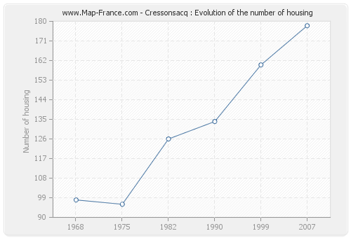 Cressonsacq : Evolution of the number of housing