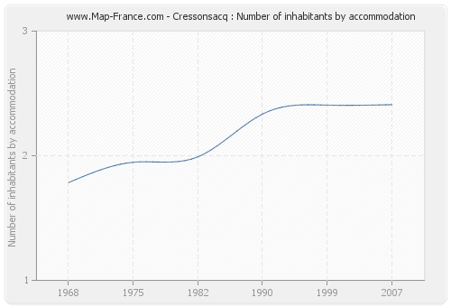 Cressonsacq : Number of inhabitants by accommodation