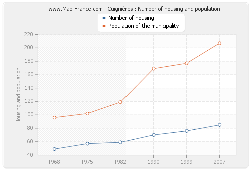 Cuignières : Number of housing and population