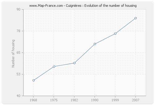 Cuignières : Evolution of the number of housing