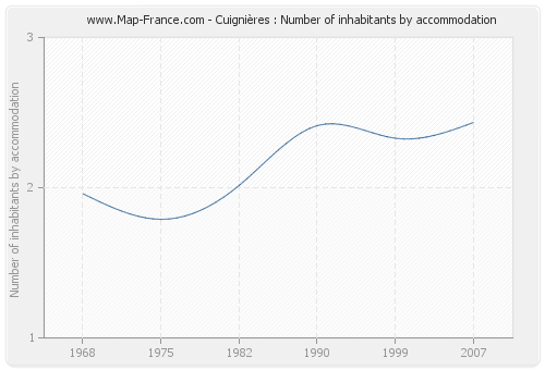 Cuignières : Number of inhabitants by accommodation
