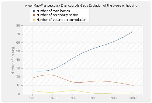Énencourt-le-Sec : Evolution of the types of housing