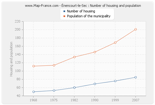 Énencourt-le-Sec : Number of housing and population