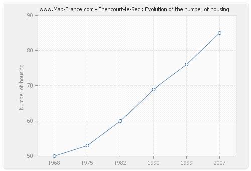 Énencourt-le-Sec : Evolution of the number of housing