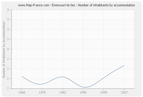 Énencourt-le-Sec : Number of inhabitants by accommodation