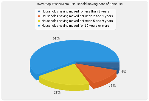 Household moving date of Épineuse