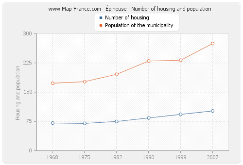 Épineuse : Number of housing and population
