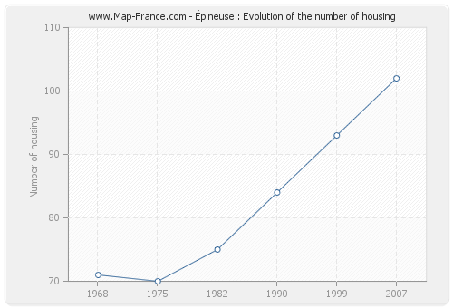 Épineuse : Evolution of the number of housing