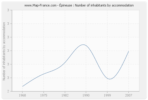 Épineuse : Number of inhabitants by accommodation