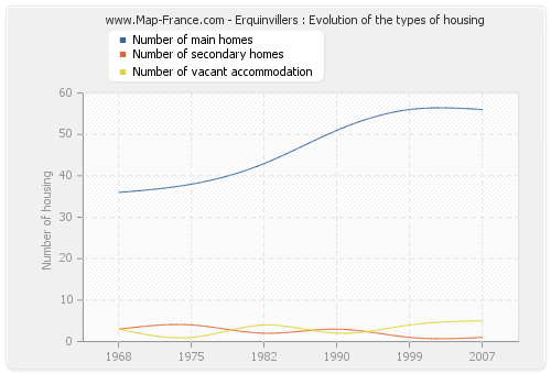 Erquinvillers : Evolution of the types of housing