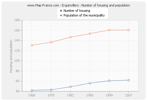 Erquinvillers : Number of housing and population