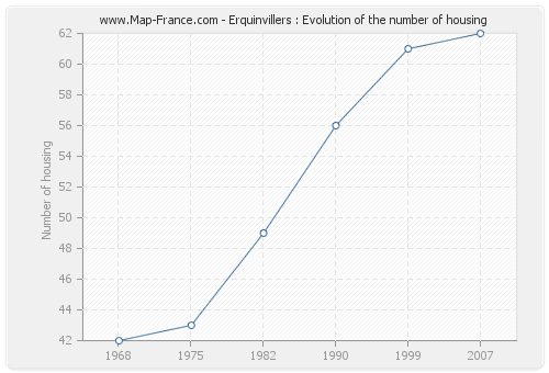 Erquinvillers : Evolution of the number of housing