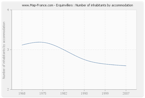 Erquinvillers : Number of inhabitants by accommodation