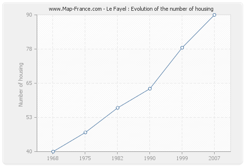 Le Fayel : Evolution of the number of housing