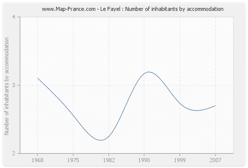 Le Fayel : Number of inhabitants by accommodation