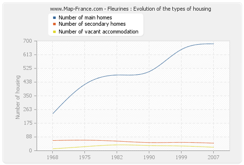 Fleurines : Evolution of the types of housing