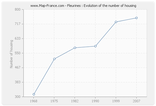 Fleurines : Evolution of the number of housing