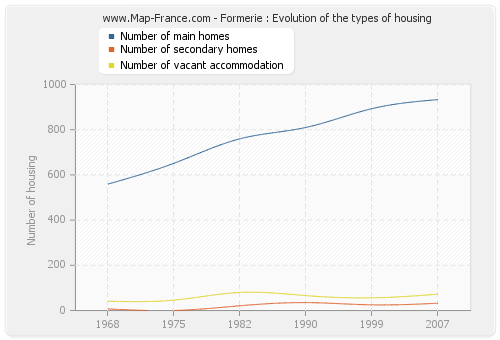 Formerie : Evolution of the types of housing