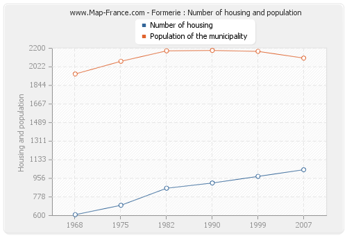 Formerie : Number of housing and population