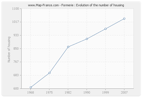 Formerie : Evolution of the number of housing