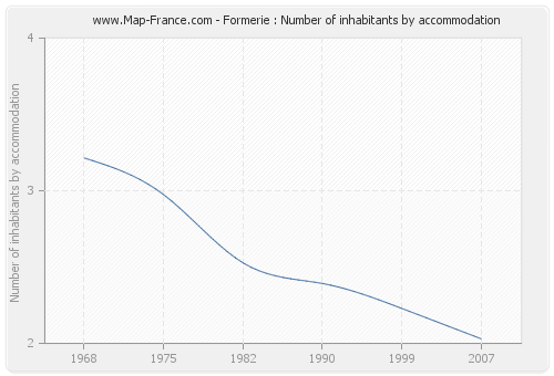 Formerie : Number of inhabitants by accommodation