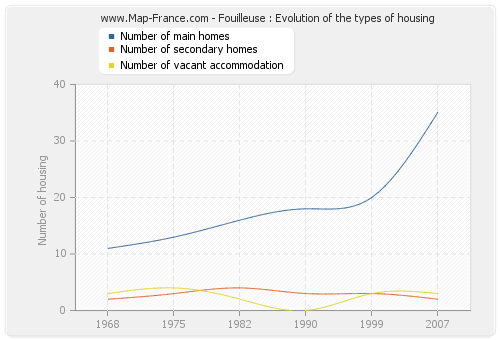 Fouilleuse : Evolution of the types of housing