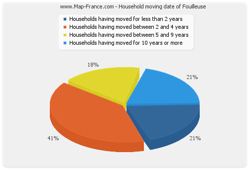 Household moving date of Fouilleuse