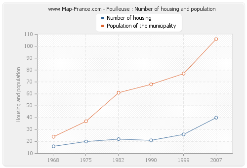 Fouilleuse : Number of housing and population