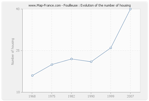 Fouilleuse : Evolution of the number of housing