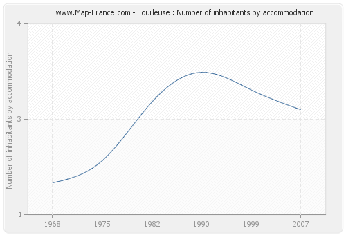 Fouilleuse : Number of inhabitants by accommodation