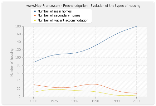 Fresne-Léguillon : Evolution of the types of housing
