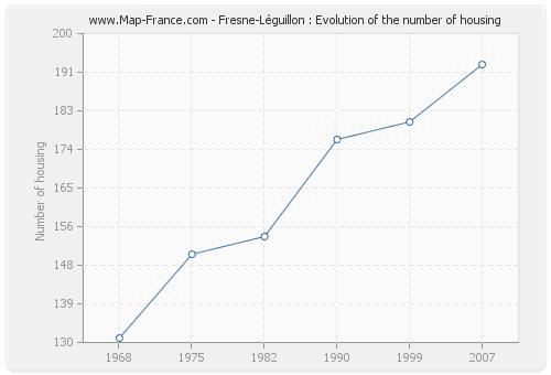 Fresne-Léguillon : Evolution of the number of housing