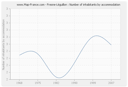Fresne-Léguillon : Number of inhabitants by accommodation