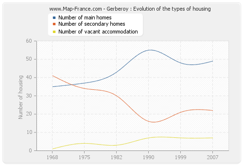 Gerberoy : Evolution of the types of housing