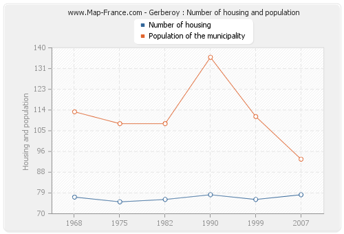 Gerberoy : Number of housing and population