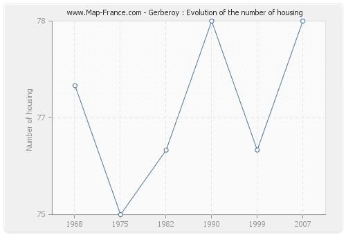 Gerberoy : Evolution of the number of housing