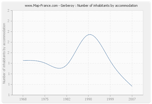 Gerberoy : Number of inhabitants by accommodation