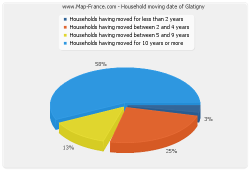 Household moving date of Glatigny