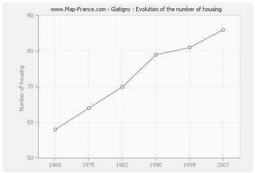 Glatigny : Evolution of the number of housing