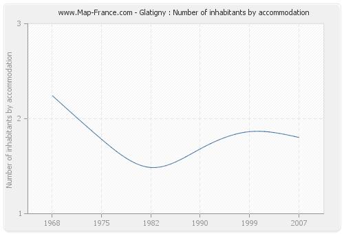Glatigny : Number of inhabitants by accommodation