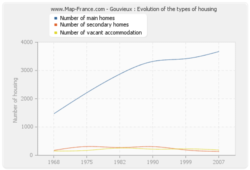 Gouvieux : Evolution of the types of housing