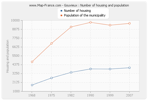Gouvieux : Number of housing and population