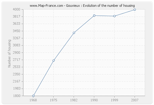 Gouvieux : Evolution of the number of housing