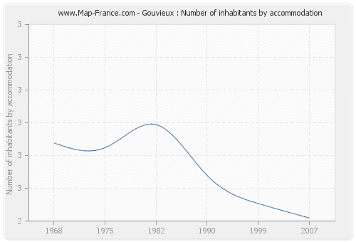Gouvieux : Number of inhabitants by accommodation