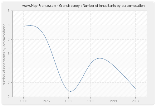 Grandfresnoy : Number of inhabitants by accommodation