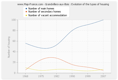 Grandvillers-aux-Bois : Evolution of the types of housing