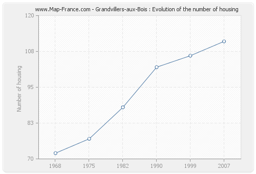Grandvillers-aux-Bois : Evolution of the number of housing
