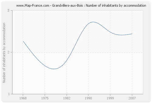 Grandvillers-aux-Bois : Number of inhabitants by accommodation