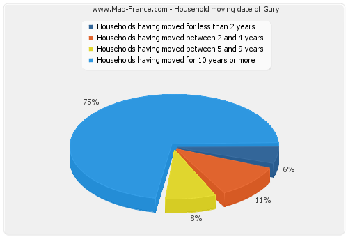 Household moving date of Gury