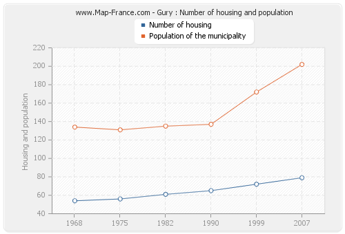 Gury : Number of housing and population
